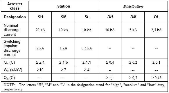 Surge Arrester Distribution Table